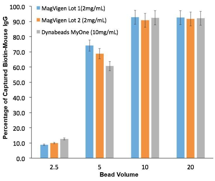 biotinylated-mouse-igg-capture-magvigen-streptavidin-(2mg/ml)-vs-dynabeads-myone-streptavidin-(10mg/ml)