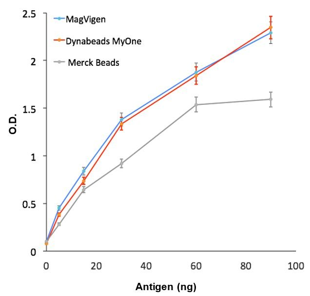 capture-antibody-conjugated-magvigen-streptavidin-beads-vs-dynabeads-myone-vs-merck-beads