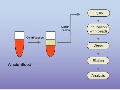 cfdna-extraction-from-plasma