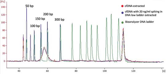 cfDNA extraction yield & size from 1.5 ml plasma samples