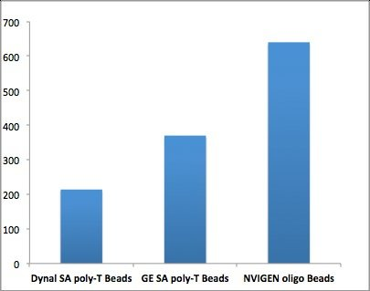 Comparison of poly-A loading capacity of various poly-T conjugated beads (MagVigen higher vs Dynal and GE)