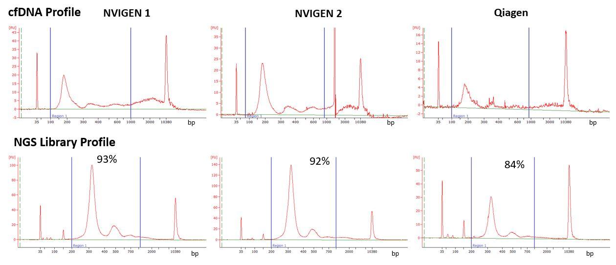 high-yield-4ml-plasma-input-nvigen-vs-qiagen
