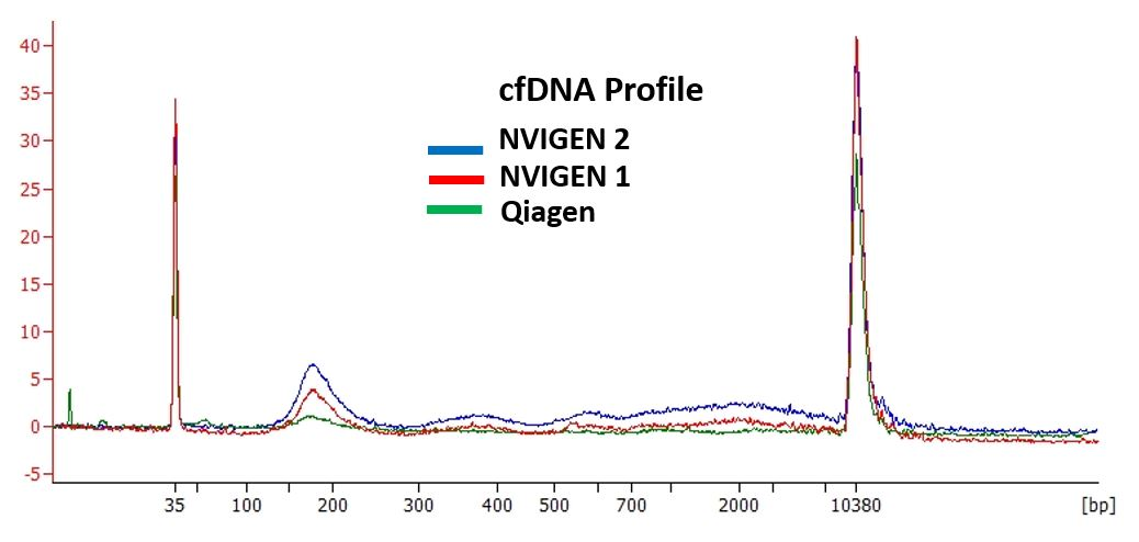 Higher Yield of cfDNA Extracted with NVIGEN Kit vs. Q-ccf Kit