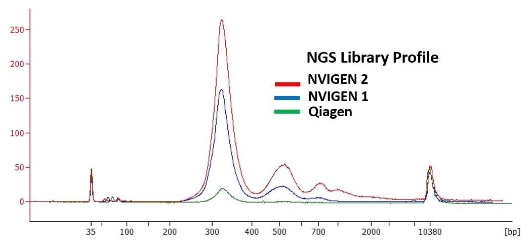 Higher Yield and Quality NGS Library from cfDNA Extracted with  NVIGEN Kit vs. Q-ccf Kit.