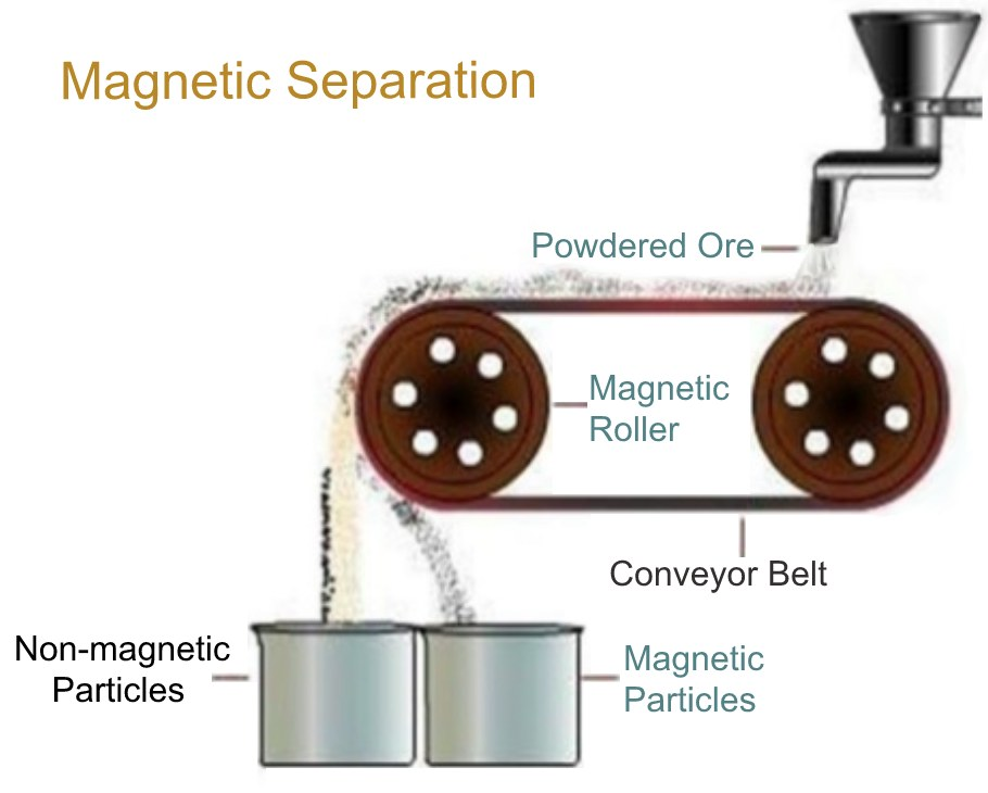 Magnetic separation in mineral processing plants