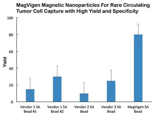 magvigen-magnetic-beads-ctc-capture-high-yield-specificity