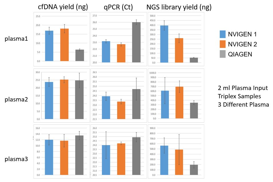 nvigen-cfdna-kit-higher-yield-higher-quality-for-pcr-ngs