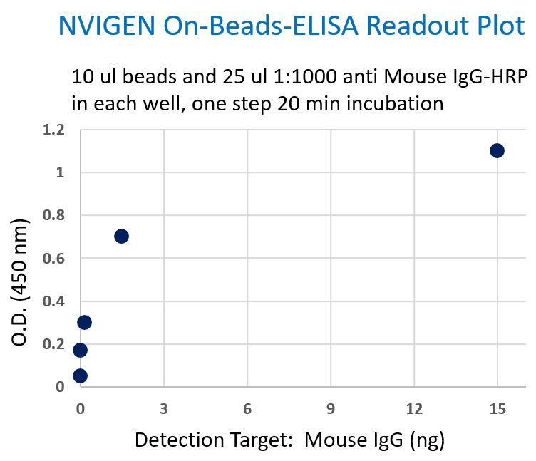 nvigen-on-beads-elisa-readout-plot
