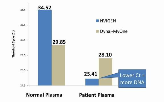 cfDNA extraction, MagVigen CT=25.4 vs MyOne 28.1
